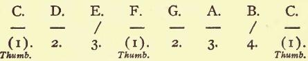 Fingers in piano scales : thumb passage